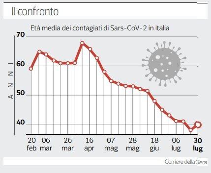 età media contagi coronavirus