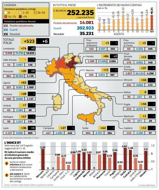 I 225 nuovi focolai in Italia e l'indice di contagio RT a 0,96