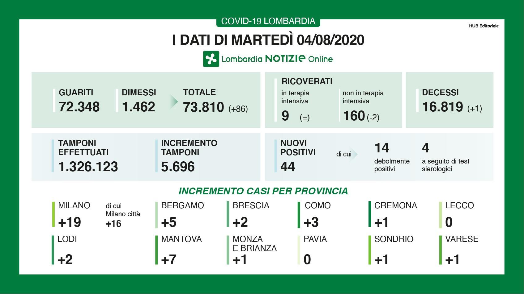 Il focolaio con 97 positivi nell'azienda agricola Francescon di Rodigo nel mantovano