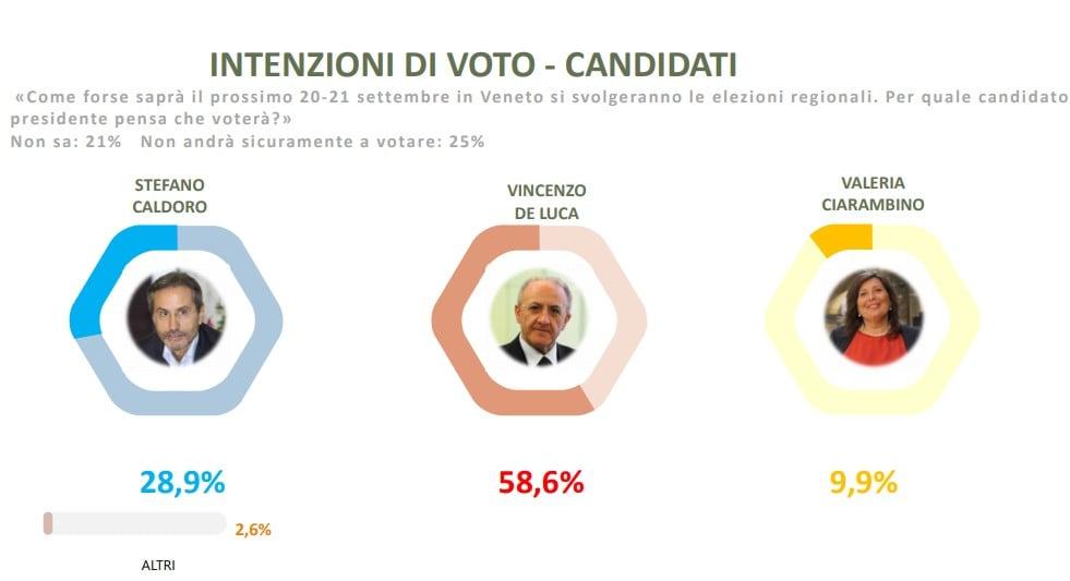 sondaggi elezioni regionali campania de luca