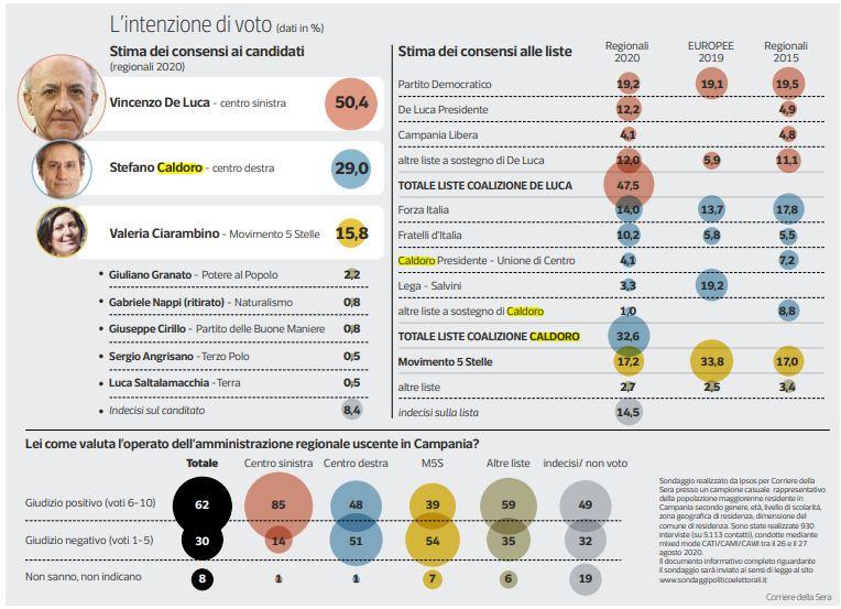Elezioni, in Campania votano soltanto 48 detenuti: solo in 3 a Poggioreale