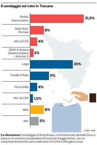 sondaggio elezioni toscana