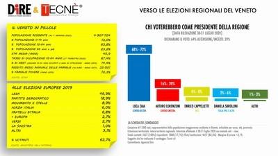 sondaggio regioni