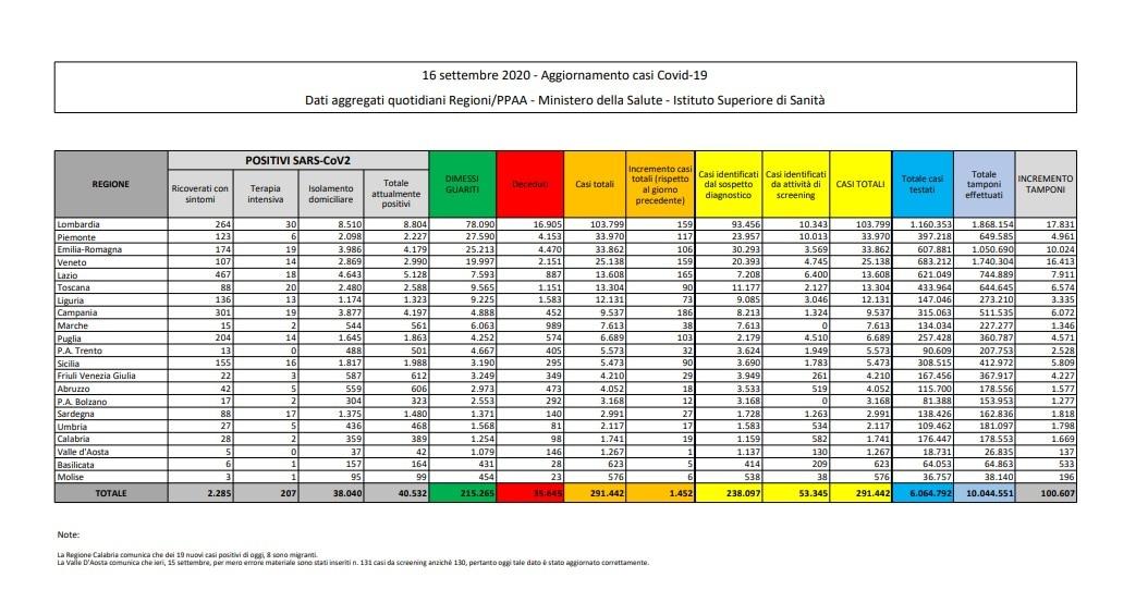 16 settembre bollettino protezione civile coronavirus italia oggi 1