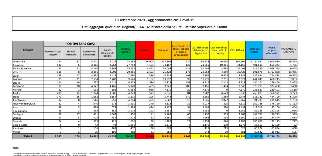 18 settembre bollettino protezione civile coronavirus italia oggi dati ministero salute