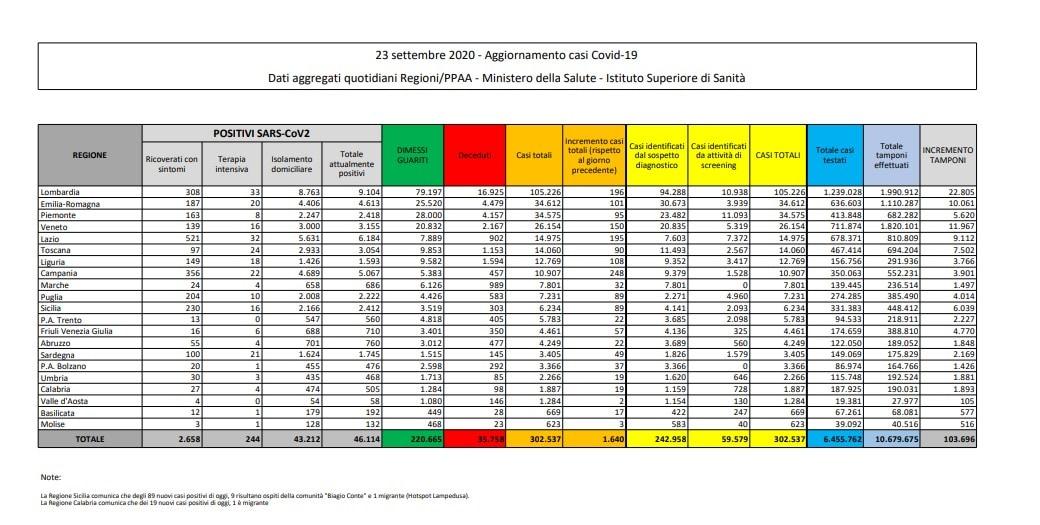 23 settembre bollettino protezione civile oggi coronavirus italia dati ministero salute