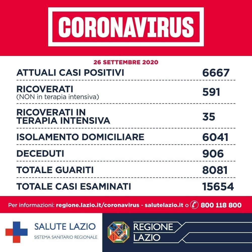 Il bollettino sul Coronavirus nel Lazio oggi 27 settembre