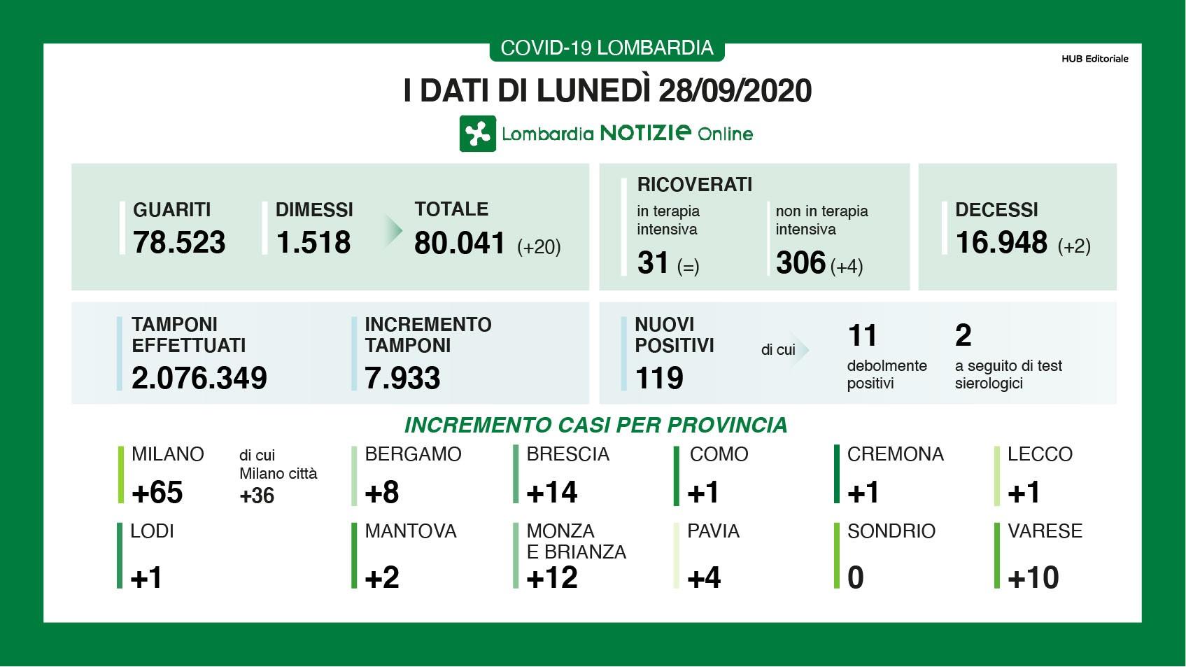 IIl bollettino sul Coronavirus oggi in Lombardia: i dati della regione per il 28 settembre