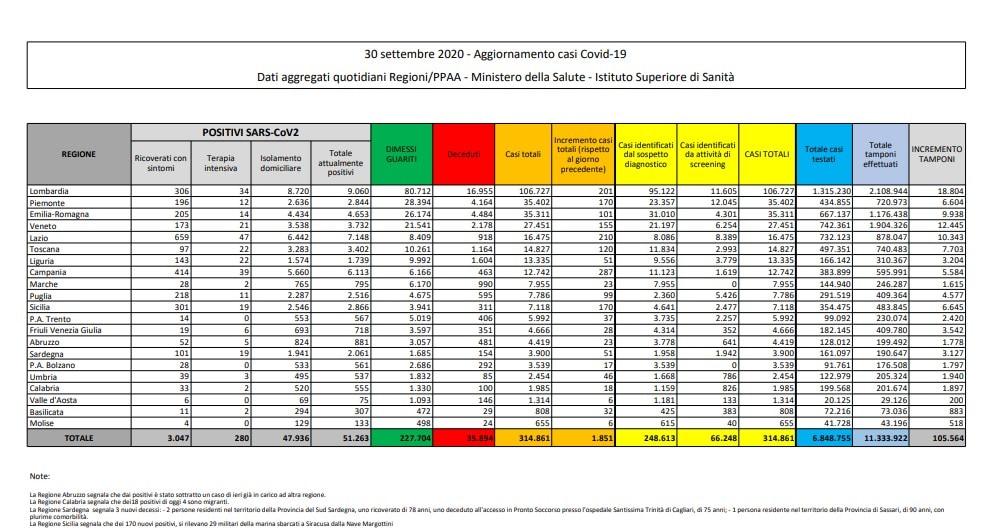 bollettino protezione civile 30 settembre coronavirus italia oggi 1
