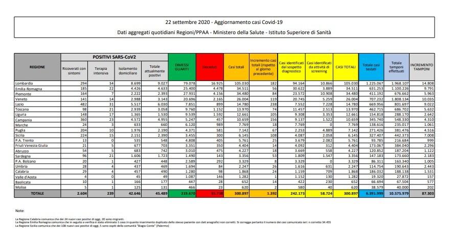 bollettino protezione civile oggi coronavirus italia 22 settembre dati ministero salute