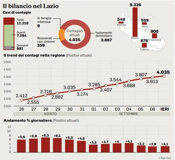 Covid Lazio, aumentano test e diminuiscono i casi