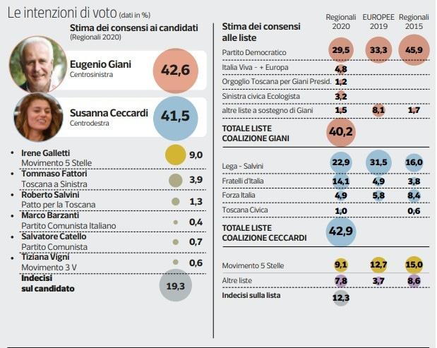 Elezioni in Toscana: Giani verso la presidenza della Regione