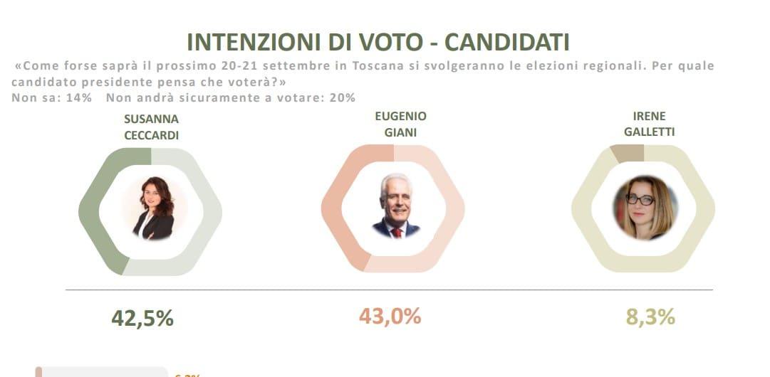 sondaggi elezioni toscana oggi sondaggi regionali