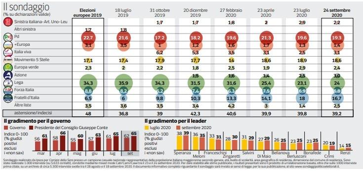 Sondaggi politici: la Lega ancora primo partito dopo le Regionali