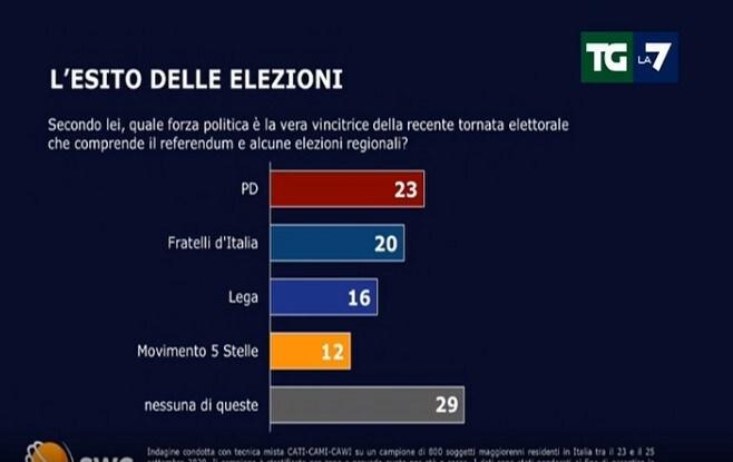sondaggi lega tgla7 sondaggi politici 2