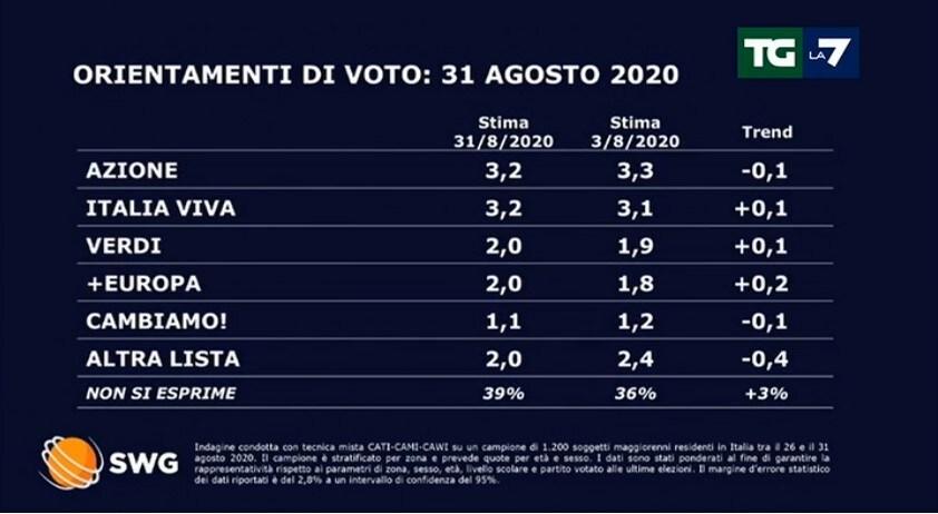 sondaggi politici lega tgla7 oggi 1
