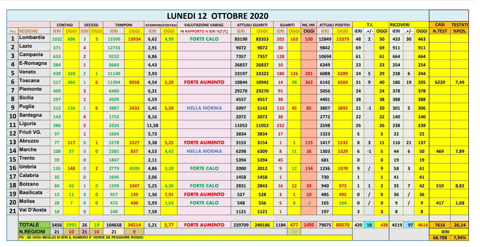Bollettino Coronavirus Italia oggi 12 ottobre: i dati della Protezione  Civile