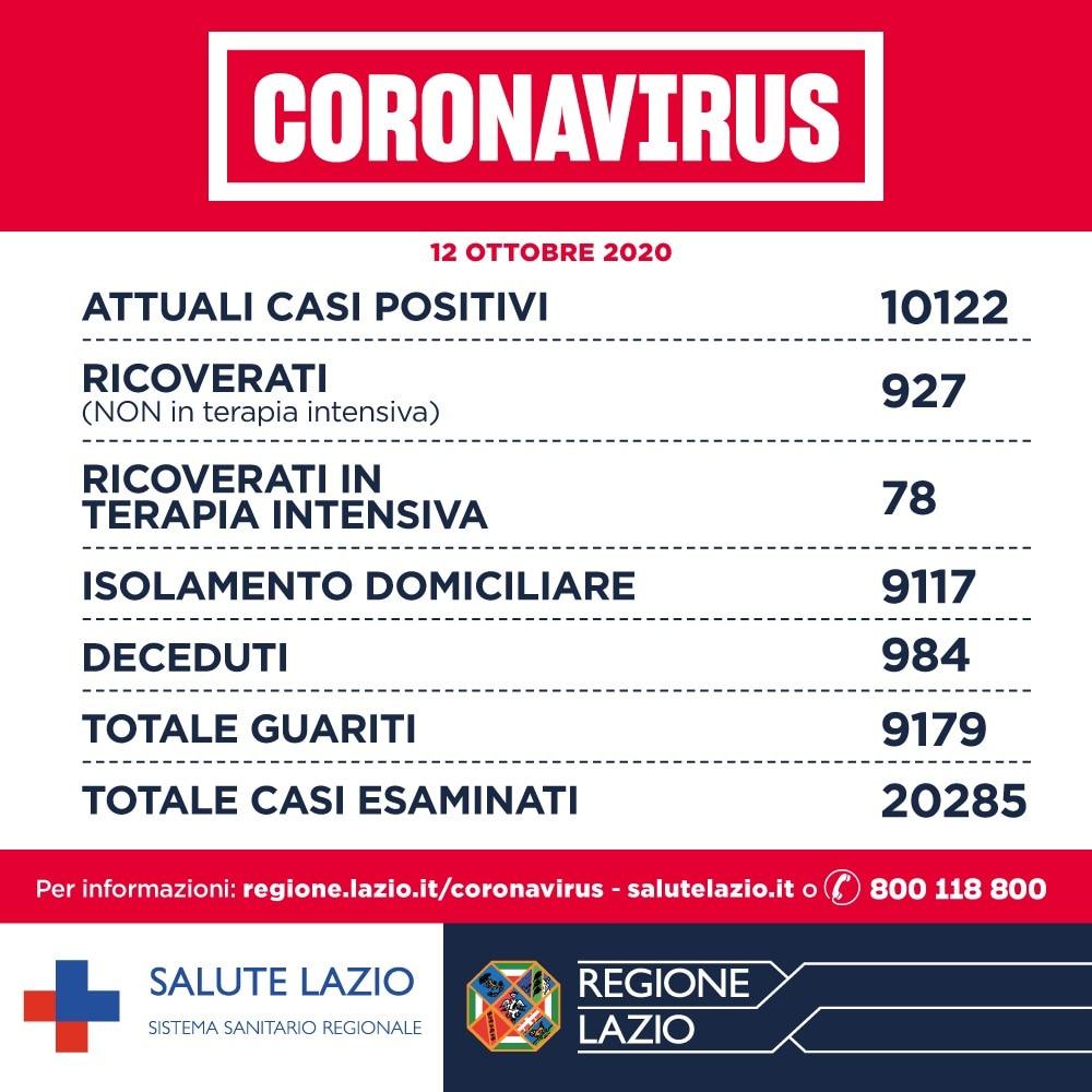 13 ottobre bollettino coronavirus lazio oggi DATI REGIONE