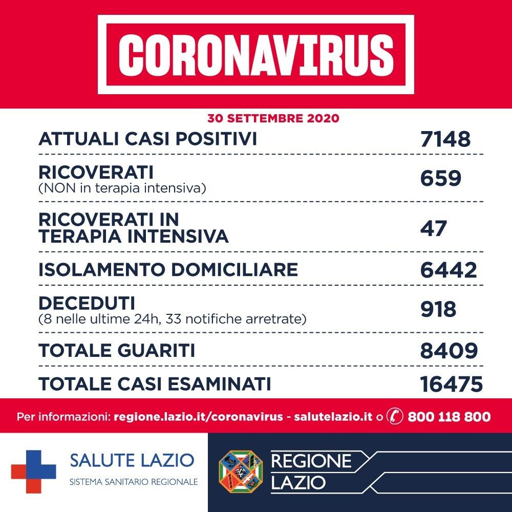 bollettino coronavirus lazio oggi 1 ottobre 1