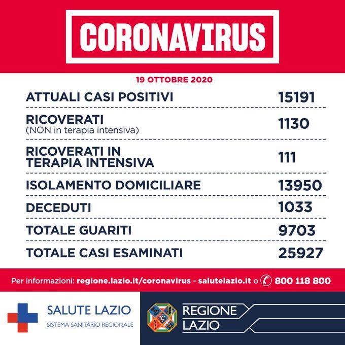bollettino coronavirus lazio oggi 20 ottobre dati regione