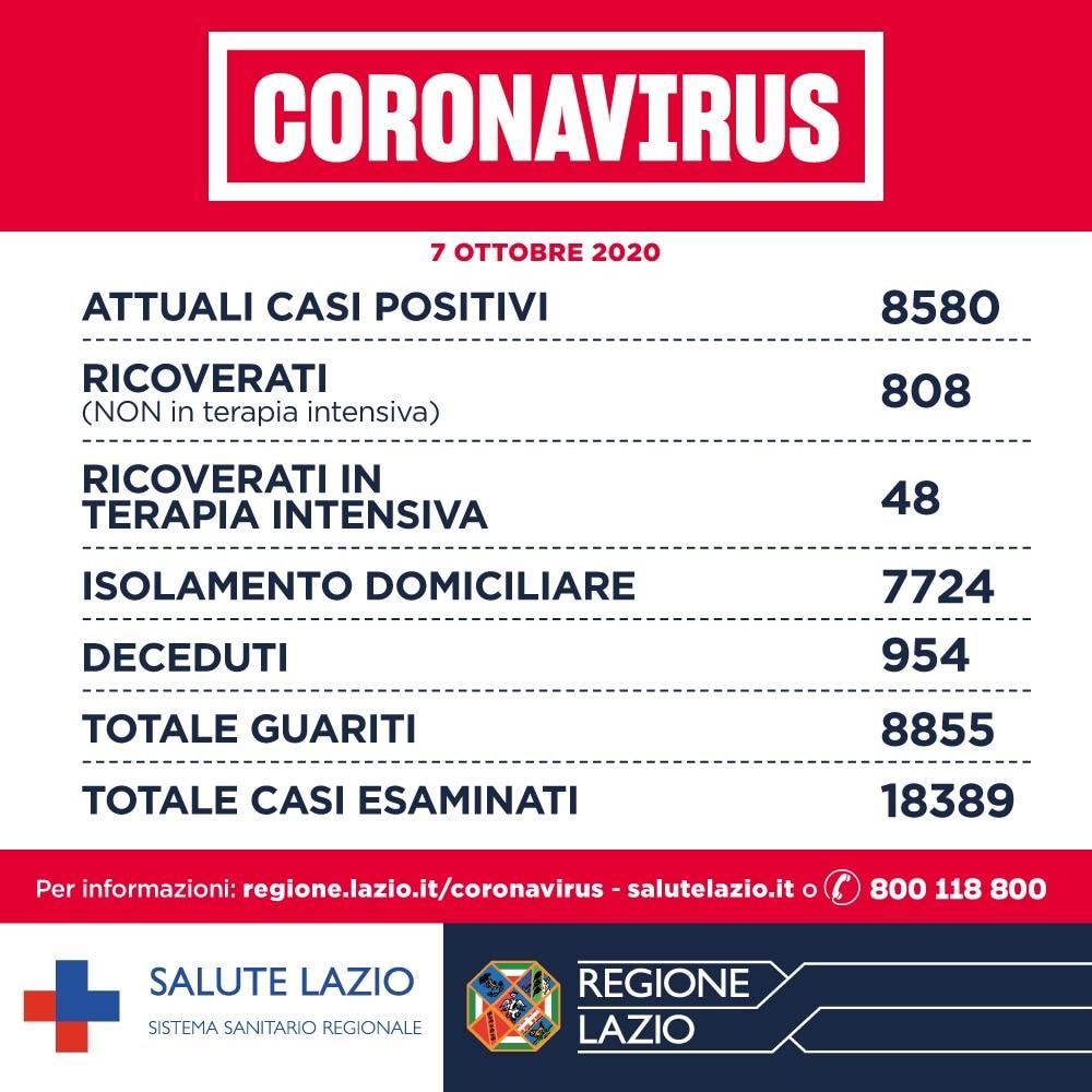 bollettino coronavirus lazio oggi 8 ottobre