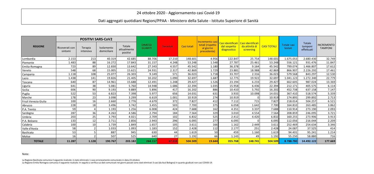 bollettino coronavirus protezione civile italia oggi 24 ottobre 1
