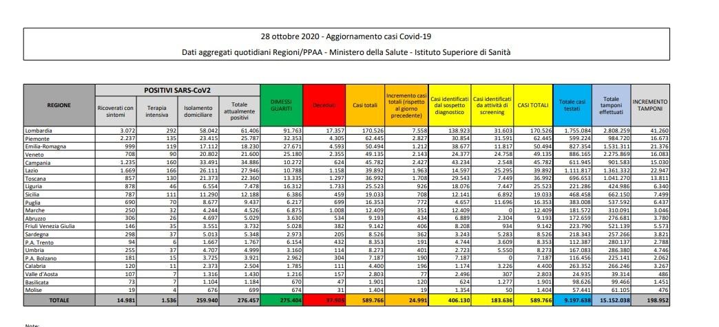 bollettino coronavirus protezione civile italia oggi 28 ottobre 1