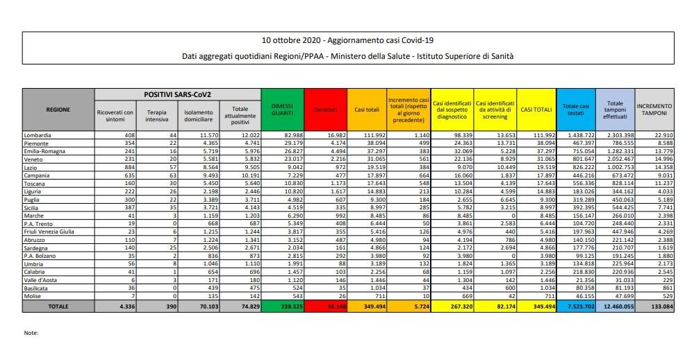 bollettino protezione civile coronavirus italia oggi 10 ottobre dati ministero salute