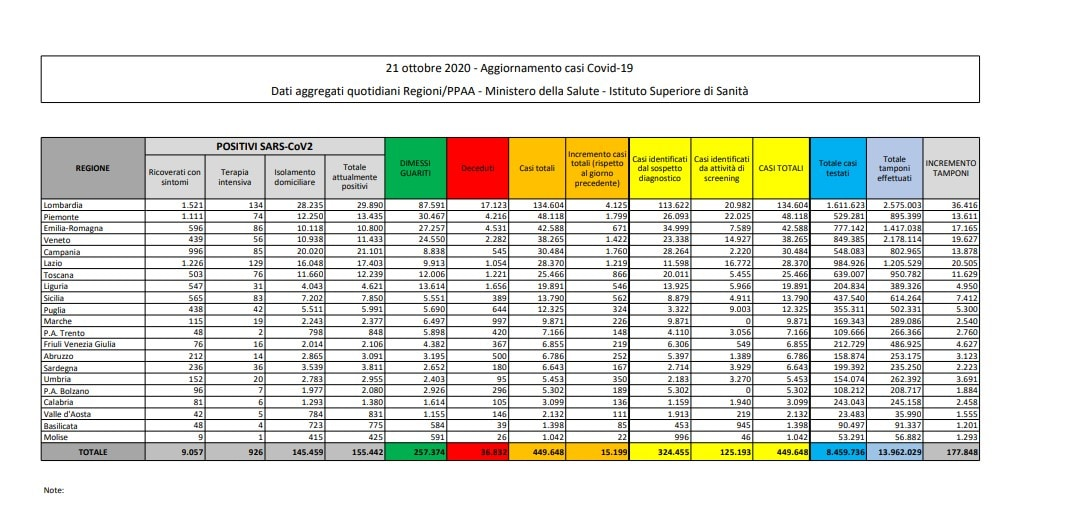 bollettino protezione civile coronavirus italia oggi 21 ottobre 2