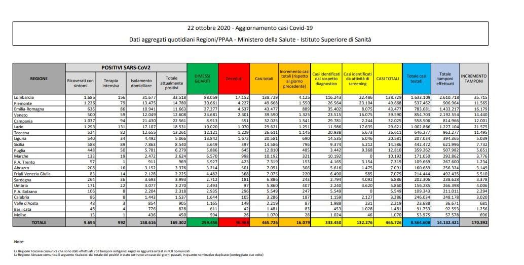 bollettino protezione civile coronavirus italia oggi 22 ottobre 1