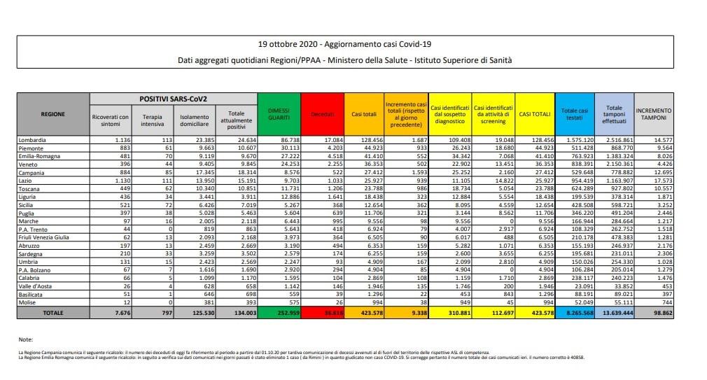 bollettino protezione civile coronavirus italia oggi covid 19 ottobre dati ministero salute