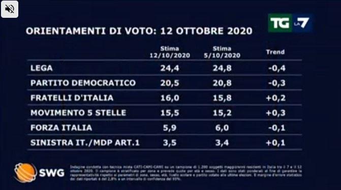 sondaggi politici tgla7 lega 12 ottobre