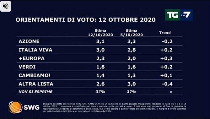 sondaggi politici tgla7 lega 12 ottobre 1