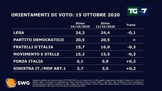 sondaggi politici tgla7 lega 19 ottobre 1