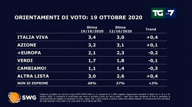 sondaggi politici tgla7 lega 19 ottobre 2