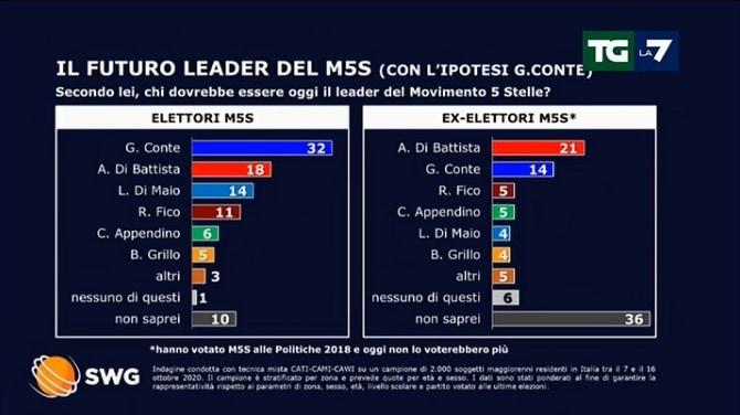 sondaggi politici tgla7 lega 19 ottobre