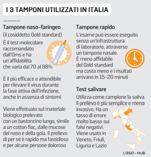 tamponi tipi usati italia
