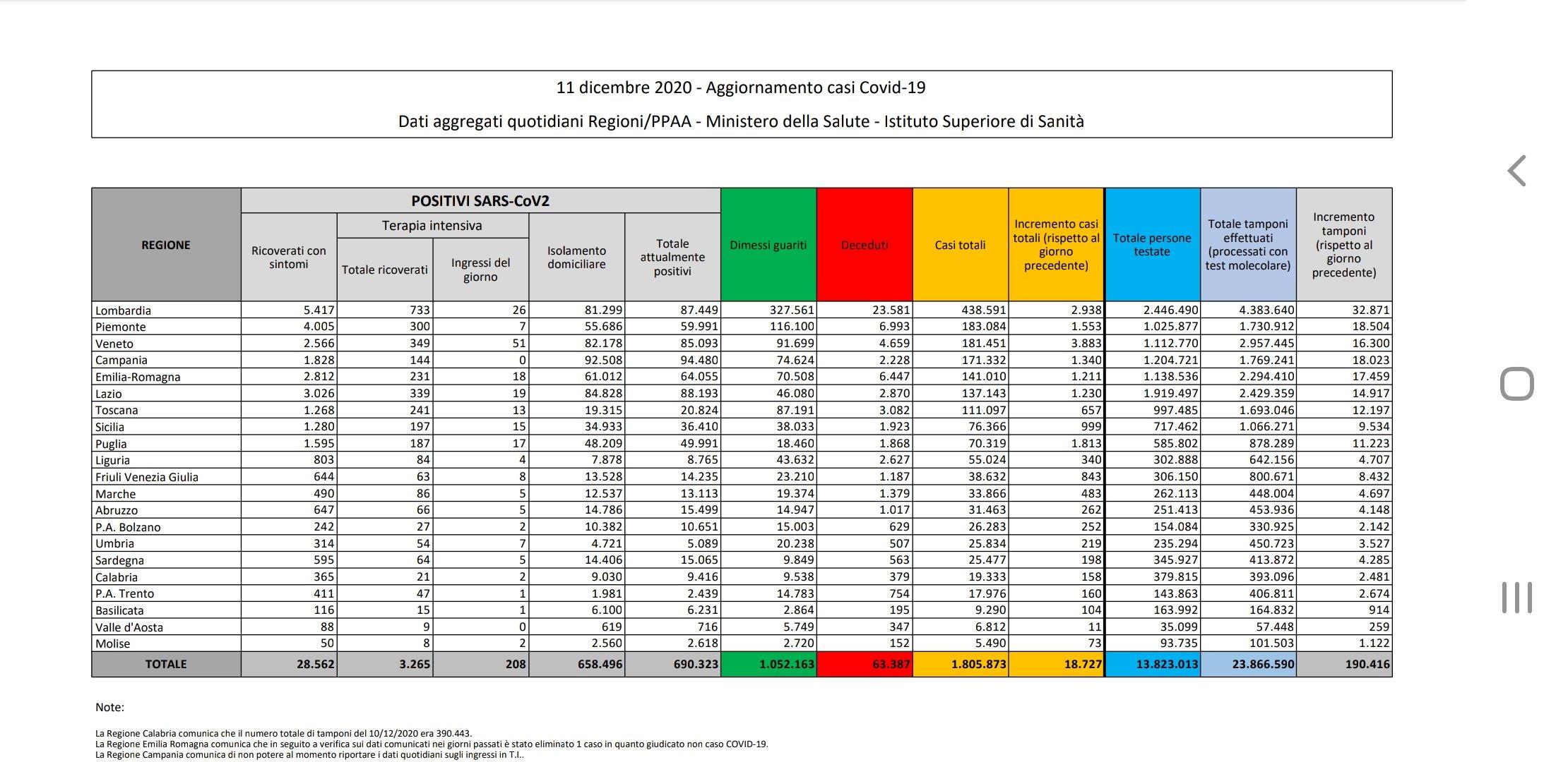 Bollettino Coronavirus Italia Protezione Civile oggi 11 dicembre 1
