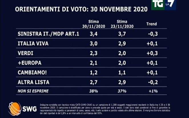 sondaggi politici lega oggi 1 dicembre 1