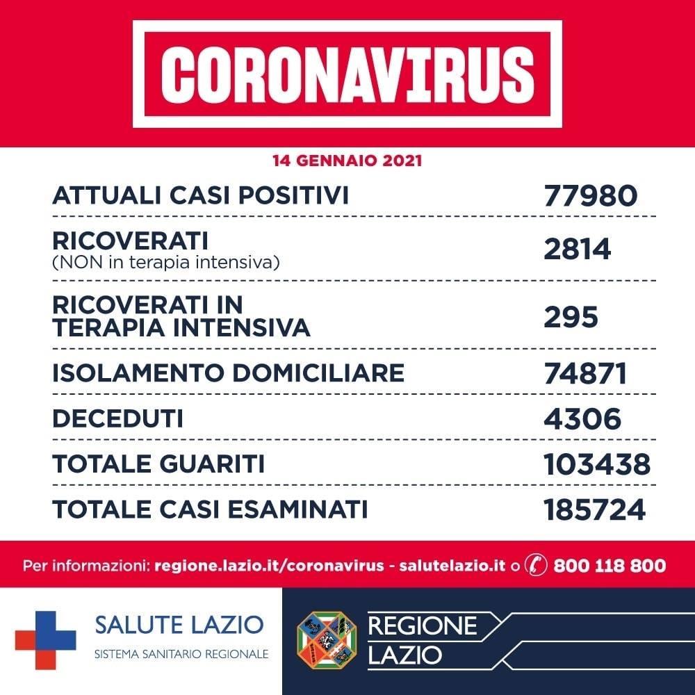 oggi bollettino lazio coronavirus 15 gennaio 1
