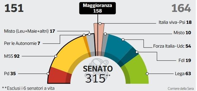 senatori che lasciano italia viva chi sono