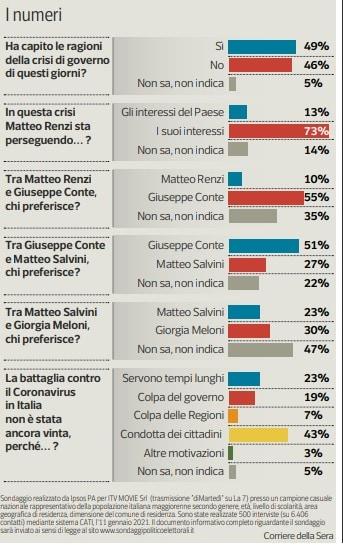sondaggio dimartedì renzi crisi di governo 2