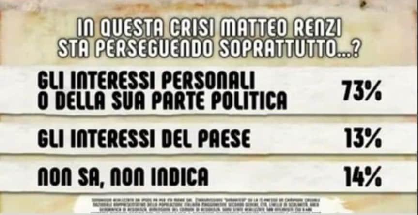 sondaggio dimartedì renzi crisi di governo
