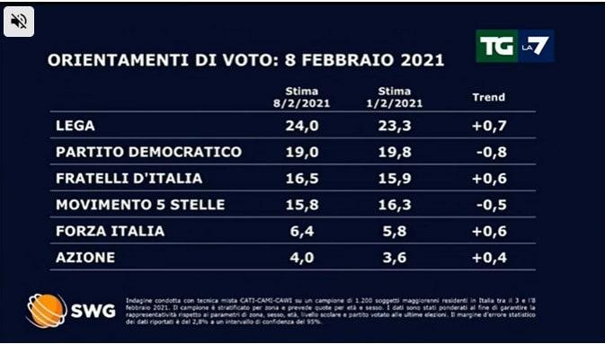 sondaggi politici lega governo draghi 1
