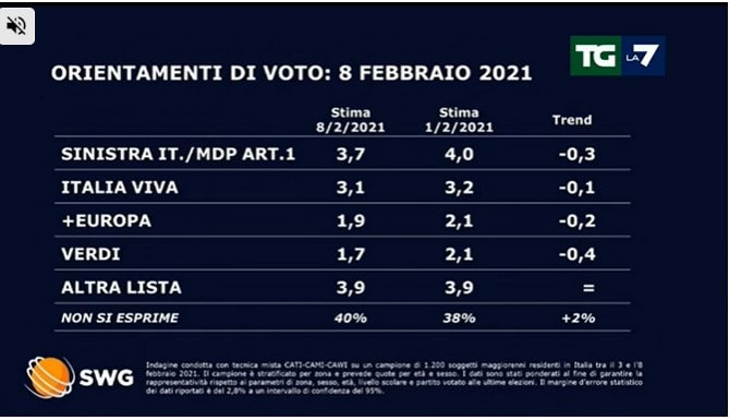 sondaggi politici lega governo draghi 2
