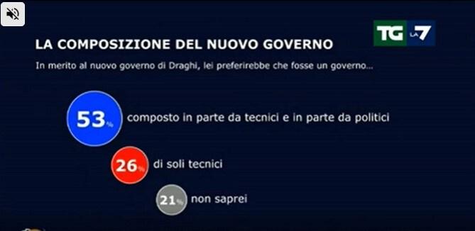 sondaggi politici lega governo draghi