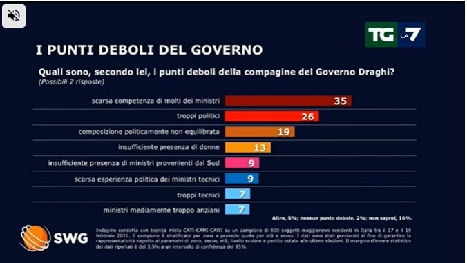 sondaggi politici oggi 23 febbraio lega governo draghi 1