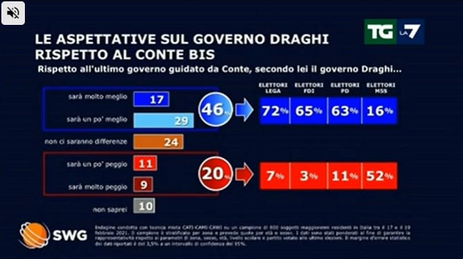 sondaggi politici oggi 23 febbraio lega governo draghi 2