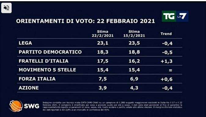sondaggi politici oggi 23 febbraio lega governo draghi 3