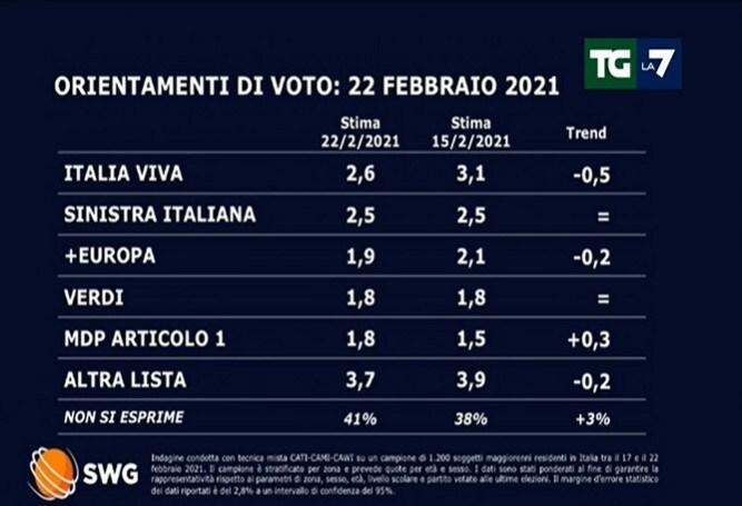 sondaggi politici oggi 23 febbraio lega governo draghi 5